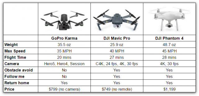 So Now There Doesnt Seem To Be A Reason Buy Full Size Dji