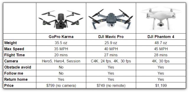 Dji mavic купить цена автозарядка для беспилотника spark fly more combo