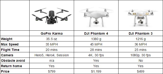 Gopro Karma Vs Dji Phantom