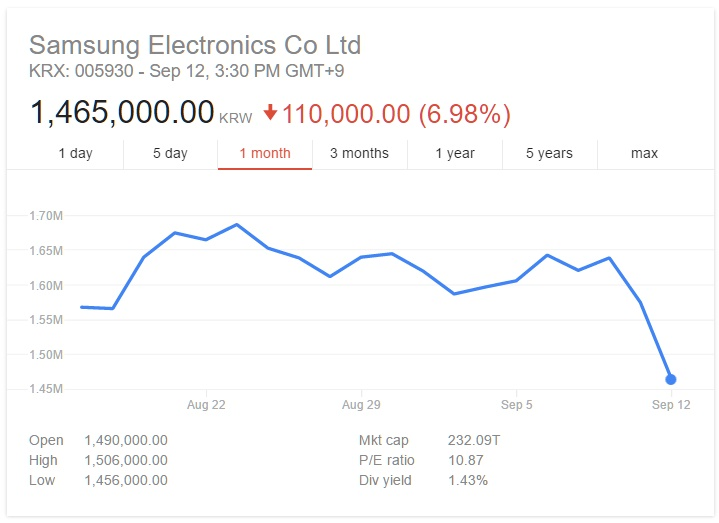 Samsung's market value plummeted $19 billion over the weekend