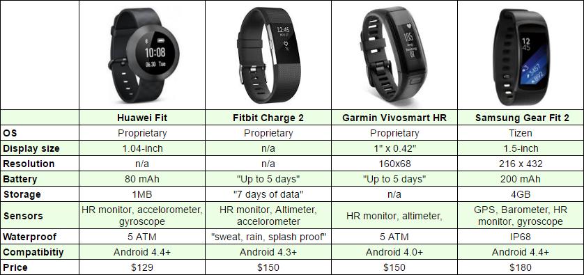 Huawei Fit vs Fitbit Charge 2 vs Garmin Vivosmart HR vs ...