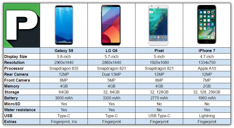 s8 specs vs iphone 7