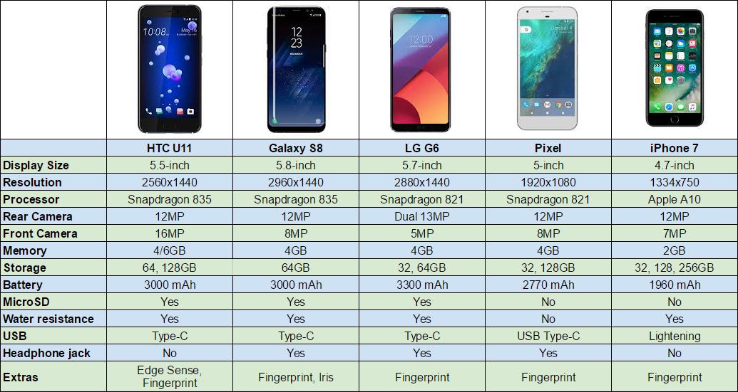 Htc U11 Vs Galaxy S8 Vs Lg G6 Vs Pixel Vs Iphone 7