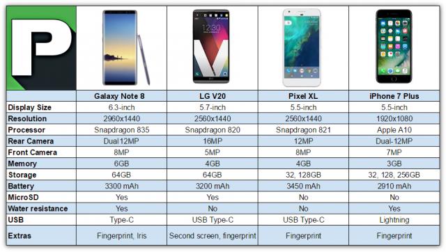 Iphone X Note 8 Pixel 2 Galaxy S8 Lg V30 Duvar: Galaxy Note 8 Vs IPhone 7 Plus Vs LG V20 Vs Pixel XL