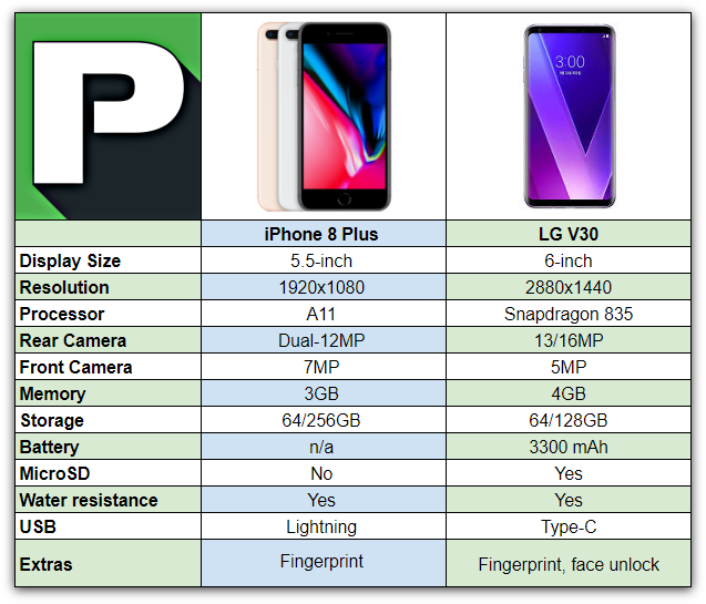 iphone 6 memory size iphone 8 plus vs lg v30 phandroid 2654