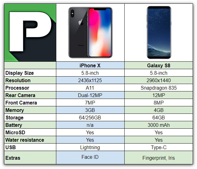Samsung Note  Vs Iphone X Specs