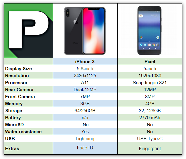 IPhone X Vs Pixel