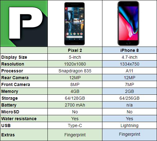 Pixel 2 Vs IPhone 8