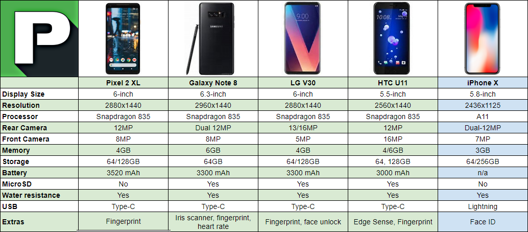 Iphone  Memory Sizes