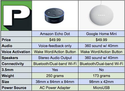 Google Home Mini vs Amazon Echo Dot: Which Is Best?
