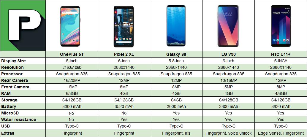 Oneplus 5t vs samsung galaxy s8 plus 6 5 8  Сlick here